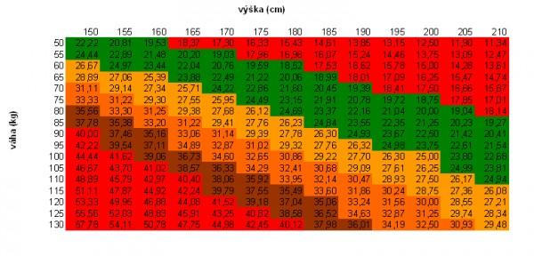 Tabulka pro výpočet BMI