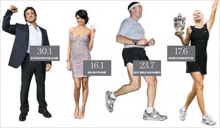 BMI slavných